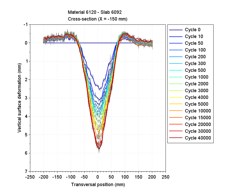 20190604_CL4CL3GlassMIX_6092_300mm_track_110_Profile_X=-150mm