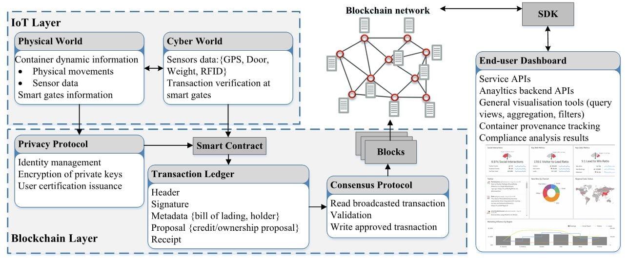 ARRB Blockchain figure 1