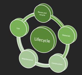 Sustainability Life Cycle Icon 1