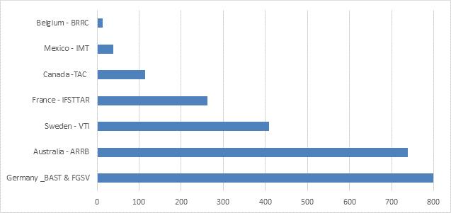 iNTRO TRID statistics